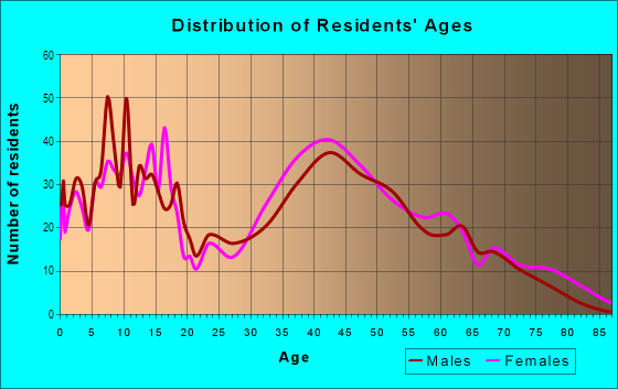 Age and Sex of Residents in Greentree in East Brunswick, NJ