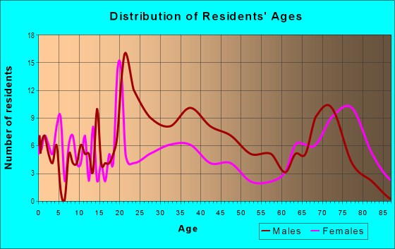 Age and Sex of Residents in Central Waterfront in Camden, NJ