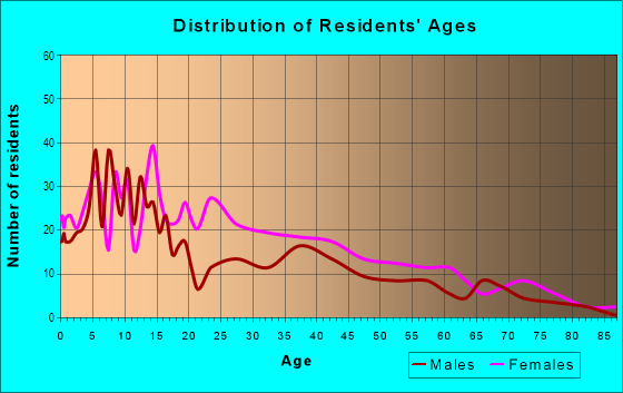 Age and Sex of Residents in Liberty Park in Camden, NJ