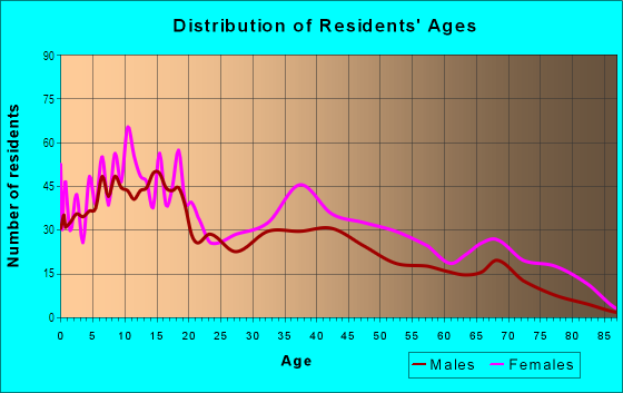 Age and Sex of Residents in Parkside in Camden, NJ
