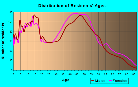 Age and Sex of Residents in Potters in Edison, NJ