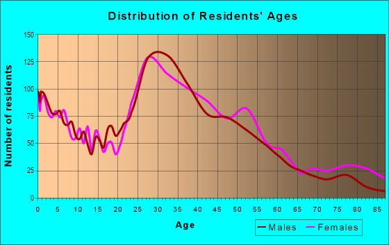 Age and Sex of Residents in New Durham in Piscataway, NJ