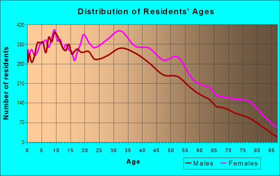 Age and Sex of Residents in Greenville in Jersey City, NJ