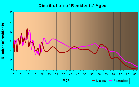 Age and Sex of Residents in Dayton in Newark, NJ
