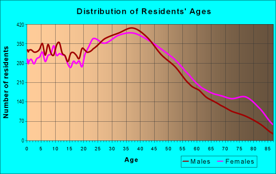 Age and Sex of Residents in Elmora in Roselle, NJ