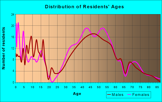 Age and Sex of Residents in Boyle Park in Mill Valley, CA