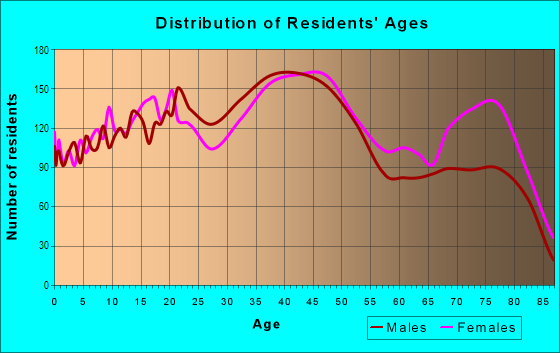 Age and Sex of Residents in Uptown in Albuquerque, NM