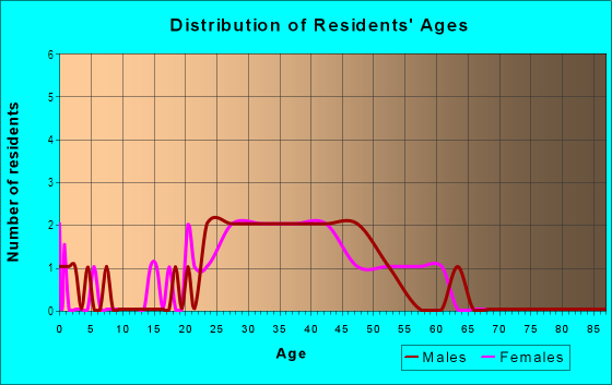 Age and Sex of Residents in West Manhattan in Santa Fe, NM