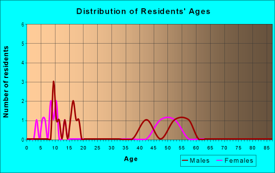 Age and Sex of Residents in Rio Grande Estates in Albuquerque, NM