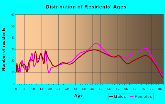 Age and Sex of Residents in Mills Estate in Millbrae, CA