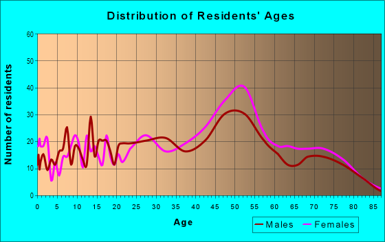 Age and Sex of Residents in Arroyo Chamiso in Santa Fe, NM