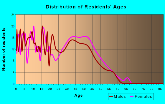 Age and Sex of Residents in Las Acequias in Santa Fe, NM