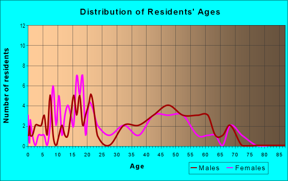 Age and Sex of Residents in Gilcrease in Las Vegas, NV