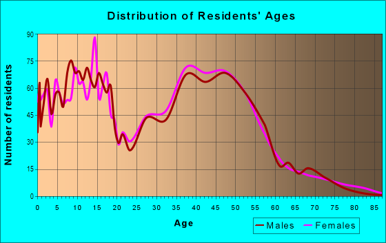Age and Sex of Residents in Old Seward in Anchorage, AK