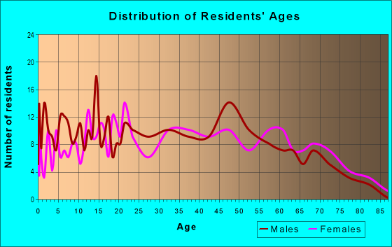 Age and Sex of Residents in Rancho Manor in Las Vegas, NV