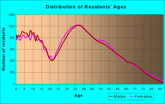 Age and Sex of Residents in Northwest Las Vegas in Las Vegas, NV
