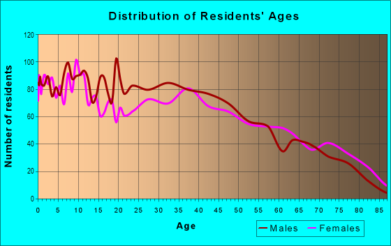 Age and Sex of Residents in Twin Lakes in Las Vegas, NV