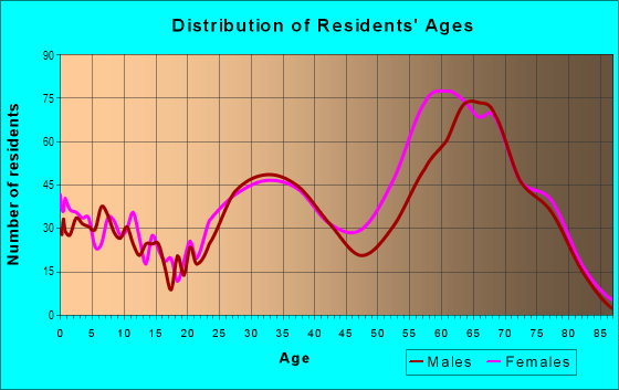Age and Sex of Residents in Macdonald Ranch in Henderson, NV