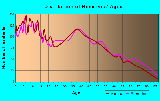 Age and Sex of Residents in Valley View in Henderson, NV