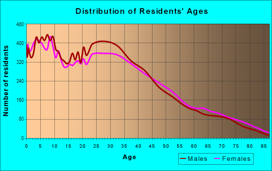 Age and Sex of Residents in Park El Monte in South El Monte, CA