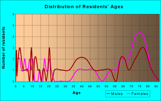 Age and Sex of Residents in Quail Estates West in Las Vegas, NV