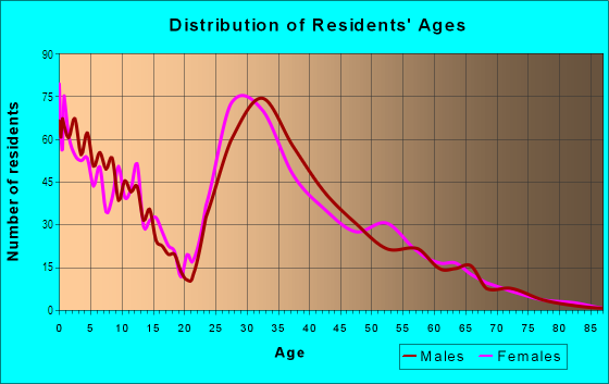 Age and Sex of Residents in Eikhorn Ranch in Las Vegas, NV