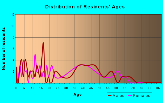 Age and Sex of Residents in Silverstone Ranch in Las Vegas, NV