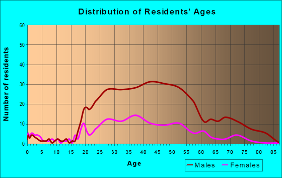 Age and Sex of Residents in Casino Center in Las Vegas, NV