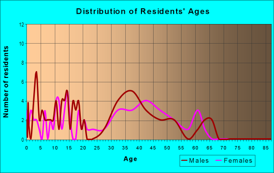 Age and Sex of Residents in Verona in Las Vegas, NV