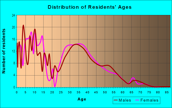 Age and Sex of Residents in Grand Entries in Las Vegas, NV
