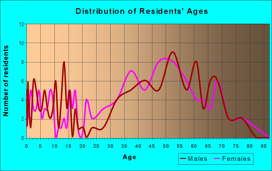 Age and Sex of Residents in Canyon Creek North in Las Vegas, NV