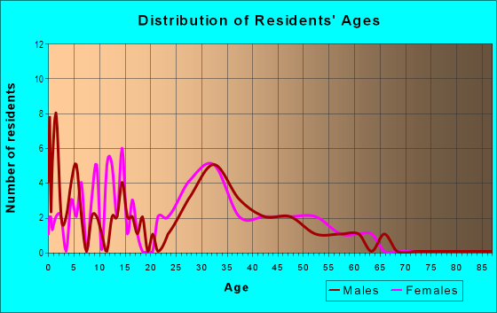 Age and Sex of Residents in Briar Hill Park in Las Vegas, NV