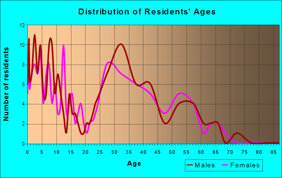 Age and Sex of Residents in Meadows at Elkhorn Springs in Las Vegas, NV