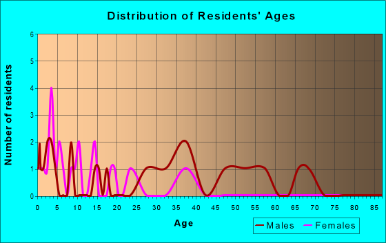 Age and Sex of Residents in Biltmore Bungalows in Las Vegas, NV