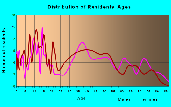 Age and Sex of Residents in Charleston Estates in Las Vegas, NV