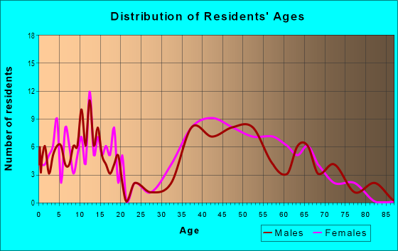 Age and Sex of Residents in Mountain Shadows in Las Vegas, NV