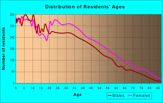 Age and Sex of Residents in Soundview Bruckner in Bronx, NY