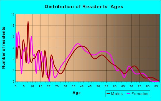 Age and Sex of Residents in O-Conee in Bay Shore, NY