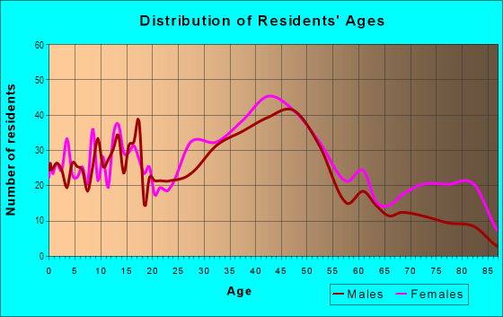 Age and Sex of Residents in Hillcrest in Floral Park, NY