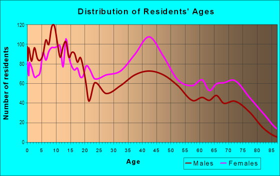Age and Sex of Residents in Ellicott in Buffalo, NY