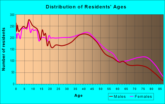 Age and Sex of Residents in East Side in Buffalo, NY