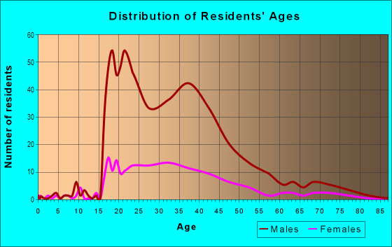 Age and Sex of Residents in Downtown in Buffalo, NY