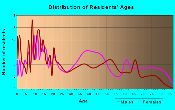 Age and Sex of Residents in Johnson in Buffalo, NY