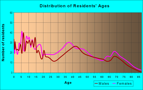 Age and Sex of Residents in Medical Park in Buffalo, NY