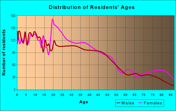 Age and Sex of Residents in Front Park in Buffalo, NY