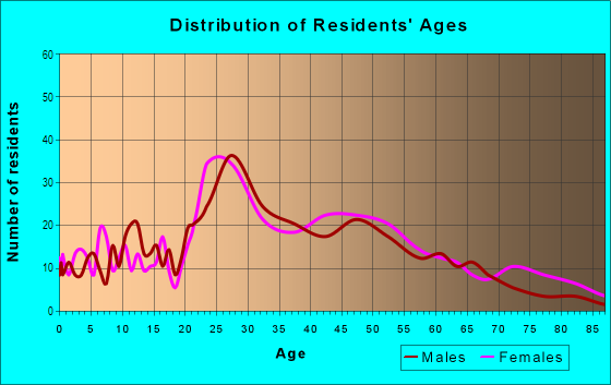 Age and Sex of Residents in Albright in Buffalo, NY