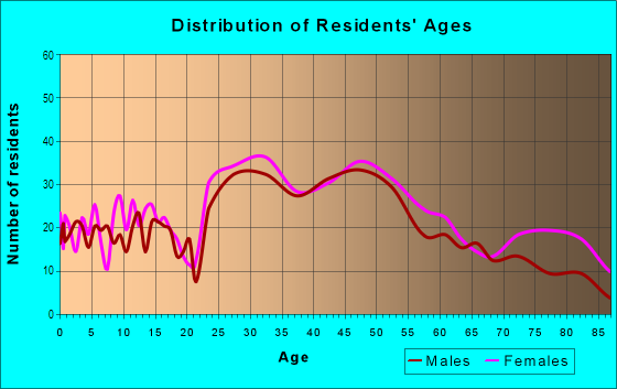 Age and Sex of Residents in Park Meadow in Buffalo, NY