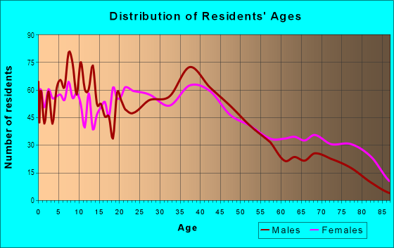 Age and Sex of Residents in Black Rock in Buffalo, NY