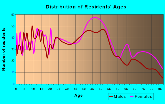 Age and Sex of Residents in Starin Central in Buffalo, NY