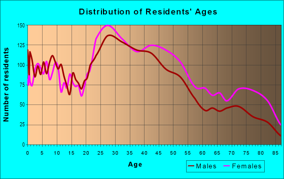 Age and Sex of Residents in North Park in Buffalo, NY